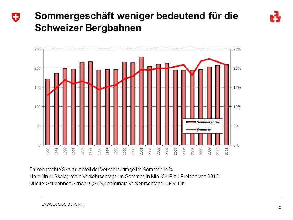 EVD/SECO/DS/DSTO/kmr Sommergeschäft weniger bedeutend für die Schweizer Bergbahnen 12 Balken (rechte Skala): Anteil der Verkehrserträge im Sommer, in