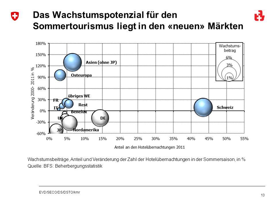 EVD/SECO/DS/DSTO/kmr Das Wachstumspotenzial für den Sommertourismus liegt in den «neuen» Märkten 13 Wachstumsbeiträge, Anteil und Veränderung der Zahl