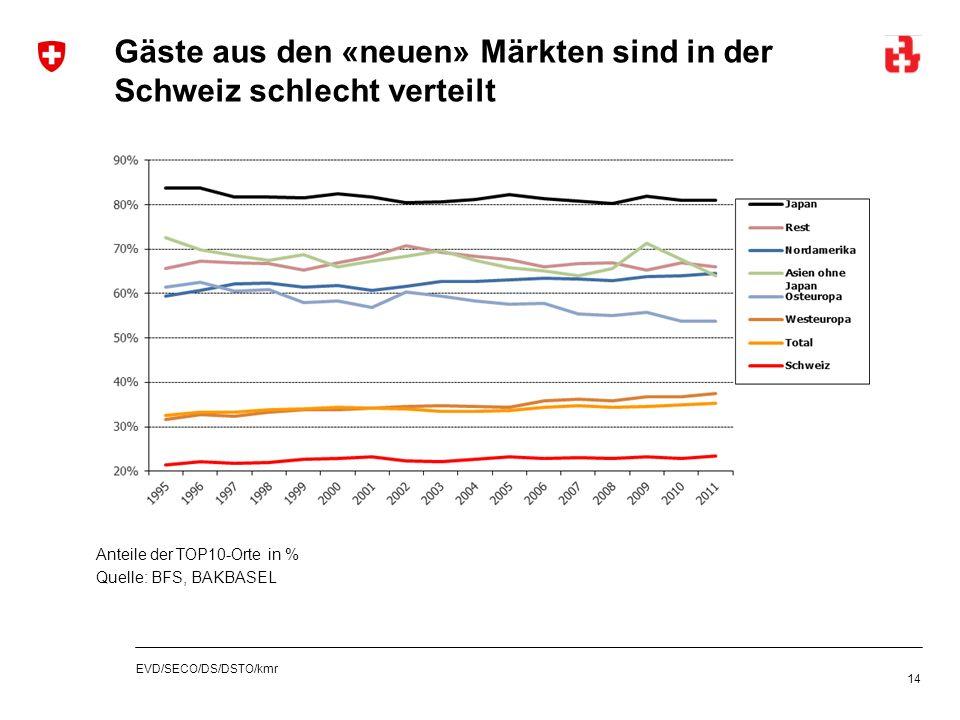 EVD/SECO/DS/DSTO/kmr Gäste aus den «neuen» Märkten sind in der Schweiz schlecht verteilt 14 Anteile der TOP10-Orte in % Quelle: BFS, BAKBASEL