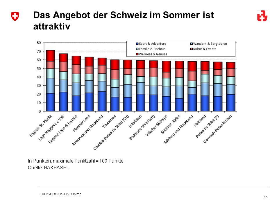 EVD/SECO/DS/DSTO/kmr Das Angebot der Schweiz im Sommer ist attraktiv 15 In Punkten, maximale Punktzahl = 100 Punkte Quelle: BAKBASEL
