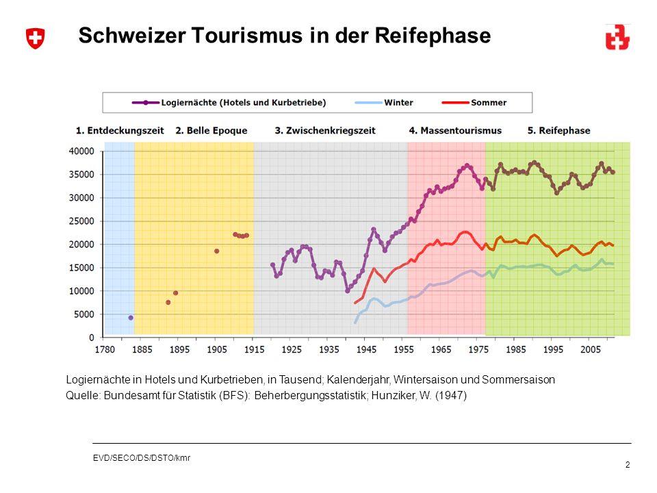 EVD/SECO/DS/DSTO/kmr Schweizer Tourismus in der Reifephase 2 Logiernächte in Hotels und Kurbetrieben, in Tausend; Kalenderjahr, Wintersaison und Somme