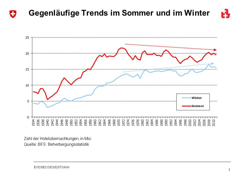 EVD/SECO/DS/DSTO/kmr Gegenläufige Trends im Sommer und im Winter 3 Zahl der Hotelübernachtungen, in Mio. Quelle: BFS: Beherbergungsstatistik