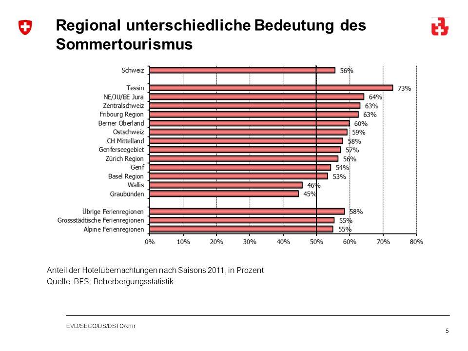 EVD/SECO/DS/DSTO/kmr Regional unterschiedliche Bedeutung des Sommertourismus 5 Anteil der Hotelübernachtungen nach Saisons 2011, in Prozent Quelle: BF