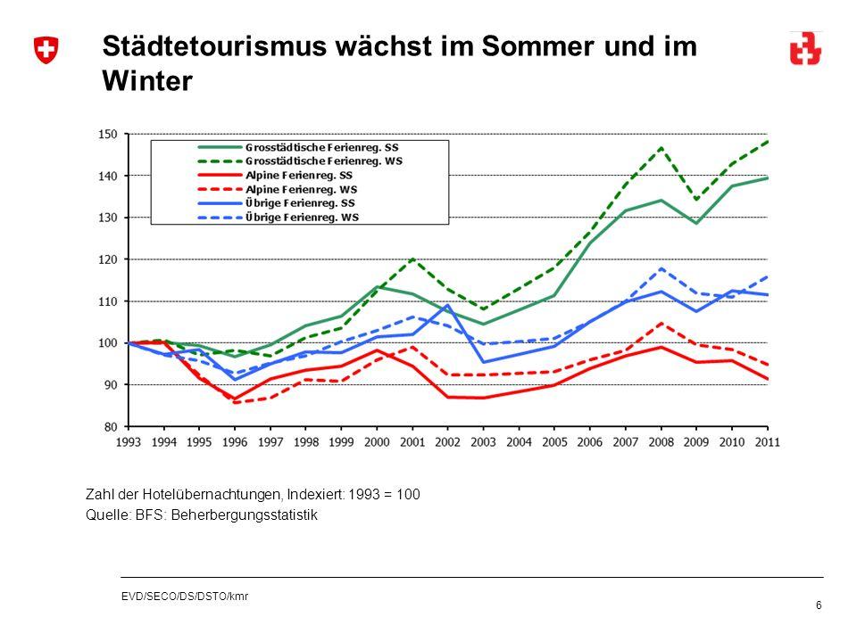 EVD/SECO/DS/DSTO/kmr Städtetourismus wächst im Sommer und im Winter 6 Zahl der Hotelübernachtungen, Indexiert: 1993 = 100 Quelle: BFS: Beherbergungsst
