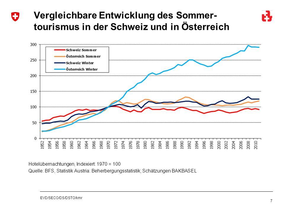EVD/SECO/DS/DSTO/kmr Vergleichbare Entwicklung des Sommer- tourismus in der Schweiz und in Österreich 7 Hotelübernachtungen, Indexiert: 1970 = 100 Que