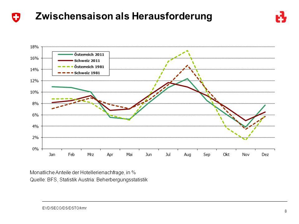 EVD/SECO/DS/DSTO/kmr Zwischensaison als Herausforderung 8 Monatliche Anteile der Hotellerienachfrage, in % Quelle: BFS, Statistik Austria: Beherbergun