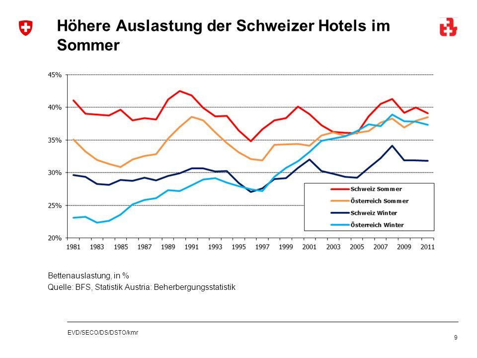 EVD/SECO/DS/DSTO/kmr Höhere Auslastung der Schweizer Hotels im Sommer 9 Bettenauslastung, in % Quelle: BFS, Statistik Austria: Beherbergungsstatistik