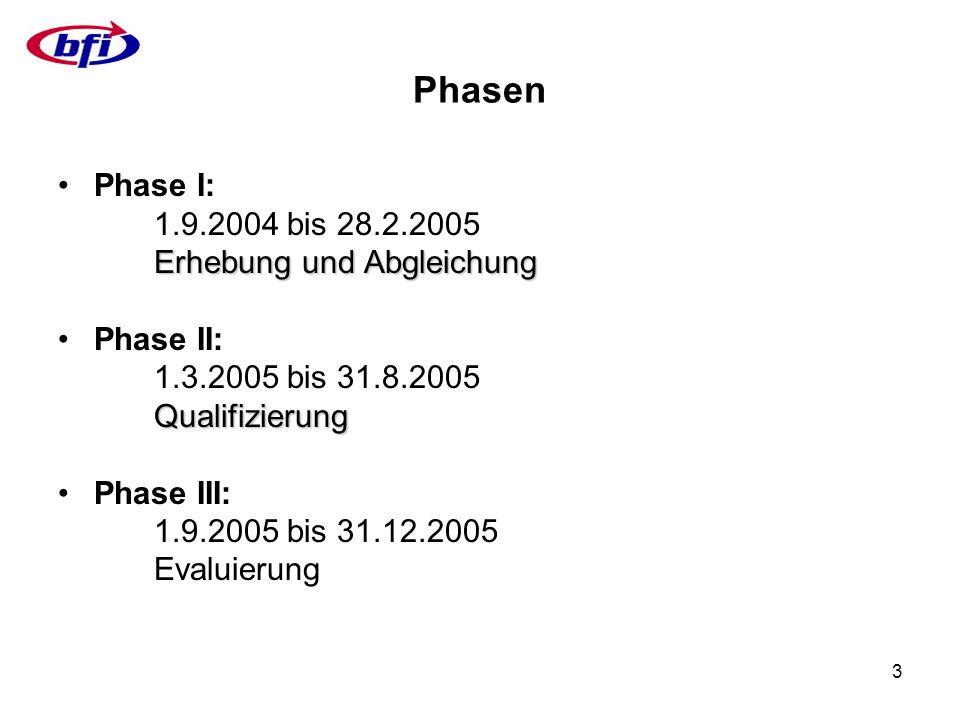 14 Phase III (Evaluierung) 1.Vorbereitung der Evaluierungsbögen der beiden Qualifizierungsmaßnahmen 2.Durchführung der Evaluierung 3.Auswertung der Evaluierungsbögen 4.Interpretation der Ergebnisse inkl.