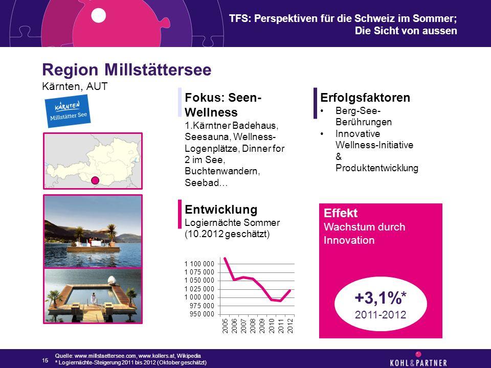 TFS: Perspektiven für die Schweiz im Sommer; Die Sicht von aussen Region Millstättersee Kärnten, AUT 15 Fokus: Seen- Wellness 1.Kärntner Badehaus, See