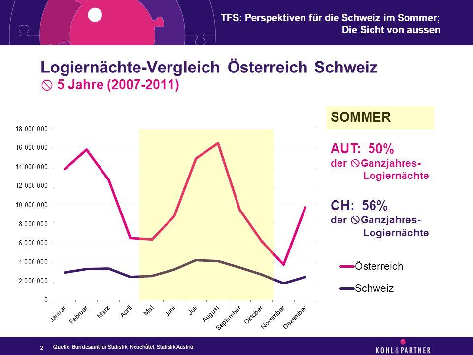 TFS: Perspektiven für die Schweiz im Sommer; Die Sicht von aussen Saisonverlauf-Vergleich Österreich Schweiz  5 Jahre (2007-2011) nur Sommermonate 3 JULI & AUGUST AUT: 50,36% der  Sommer- Logiernächte CH: 41,24% der  Sommer- Logiernächte Quelle: Bundesamt für Statistik, Neuchâtel; Statistik Austria AUTCH