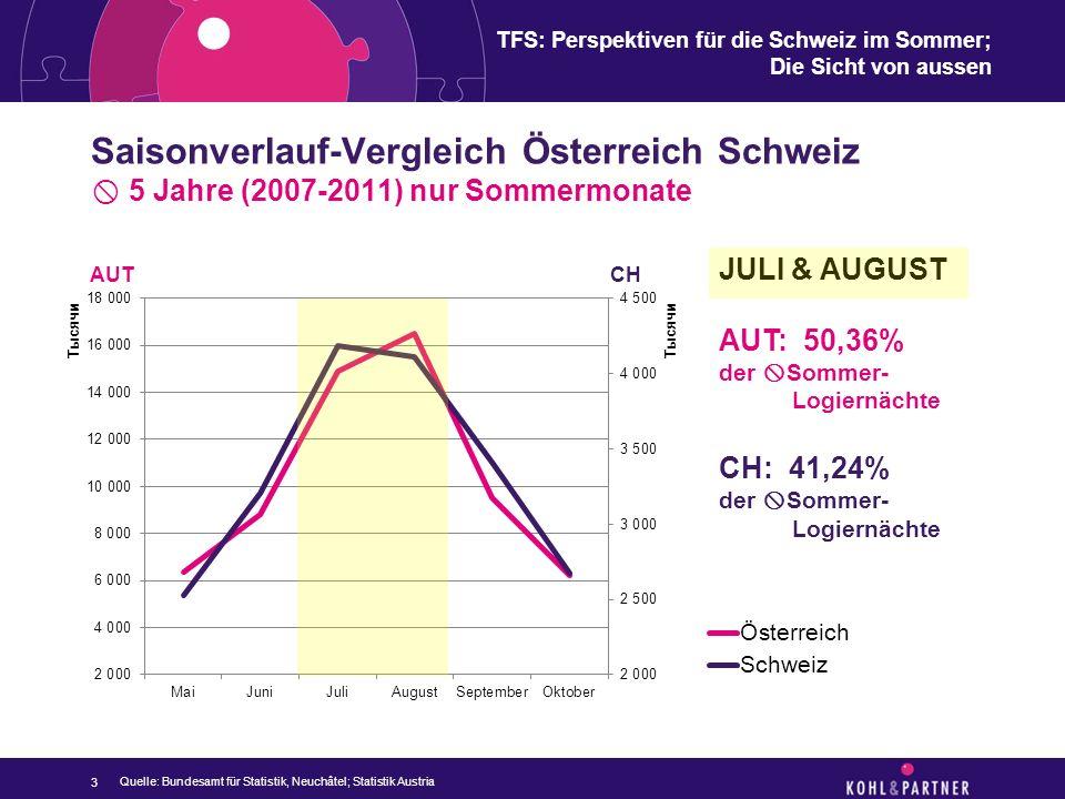 TFS: Perspektiven für die Schweiz im Sommer; Die Sicht von aussen Saisonverlauf-Vergleich Österreich Schweiz  5 Jahre (2007-2011) nur Sommermonate 3