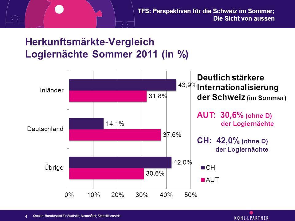 TFS: Perspektiven für die Schweiz im Sommer; Die Sicht von aussen Herkunftsmärkte-Vergleich Logiernächte Sommer 2011 (in %) 4 Quelle: Bundesamt für St