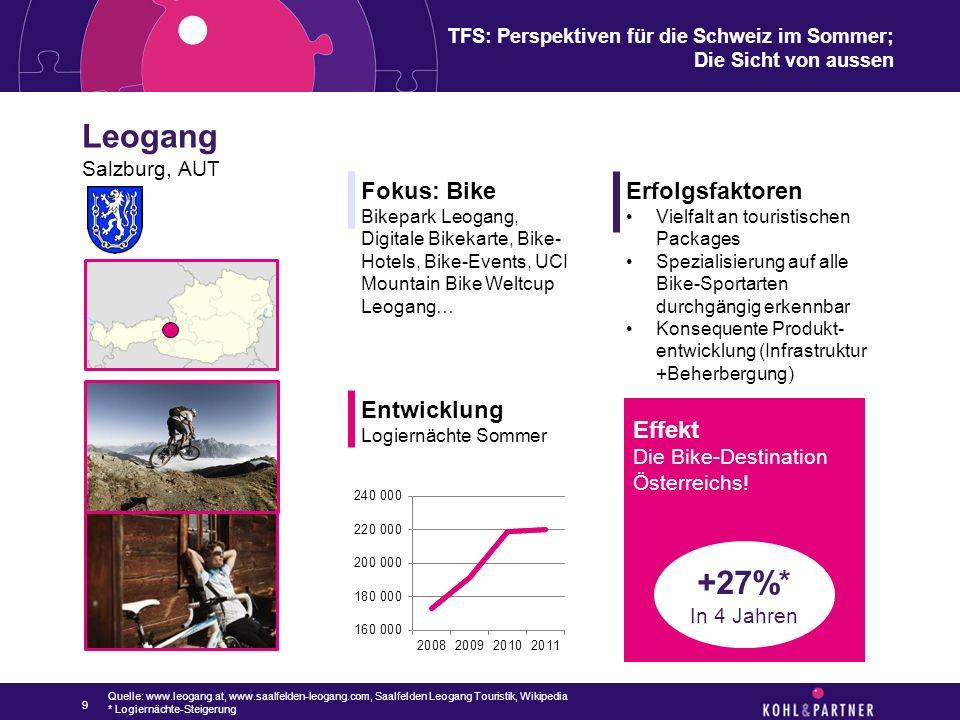 TFS: Perspektiven für die Schweiz im Sommer; Die Sicht von aussen 10 Quelle: www.saalfelden-leogang.com