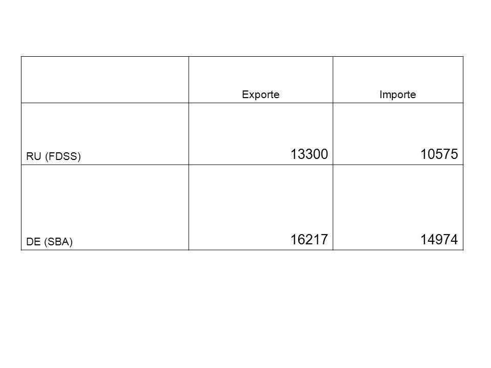 ExporteImporte RU (FDSS) 1330010575 DE (SBA) 1621714974