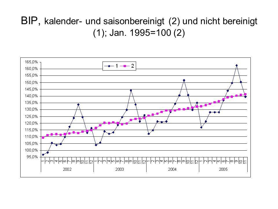 BIP, kalender- und saisonbereinigt (2) und nicht bereinigt (1); Jan. 1995=100 (2)
