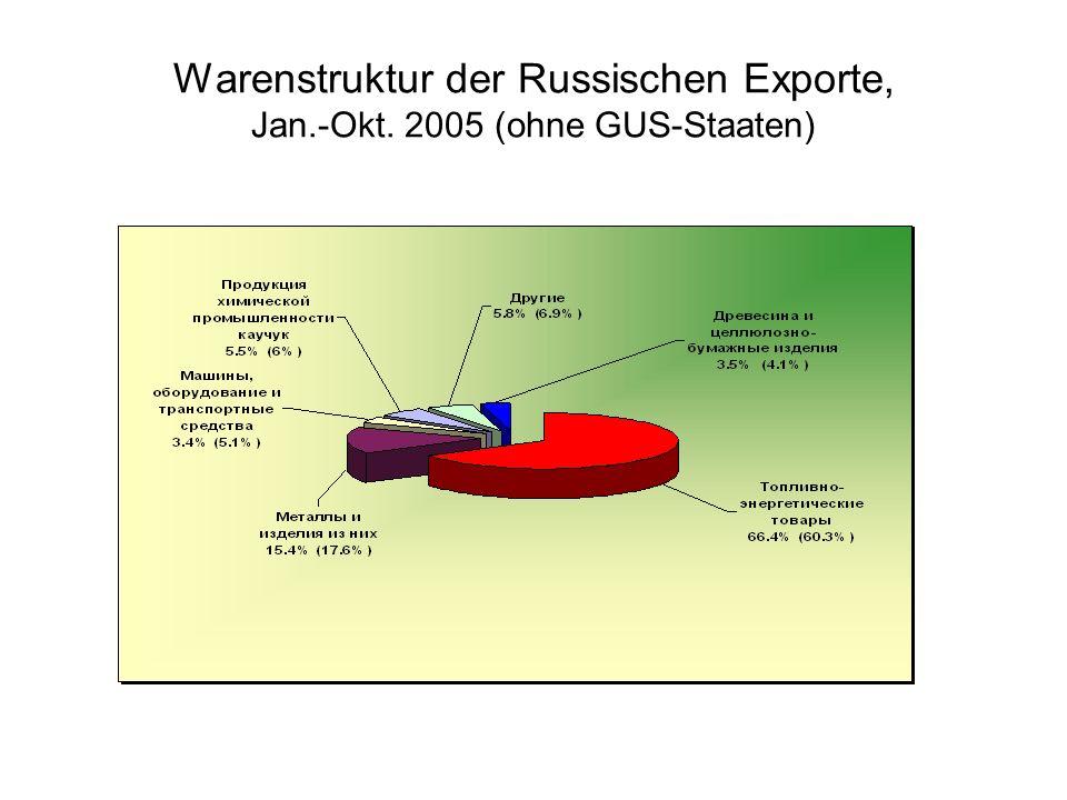 Warenstruktur der Russischen Exporte, Jan.-Okt. 2005 (ohne GUS-Staaten)