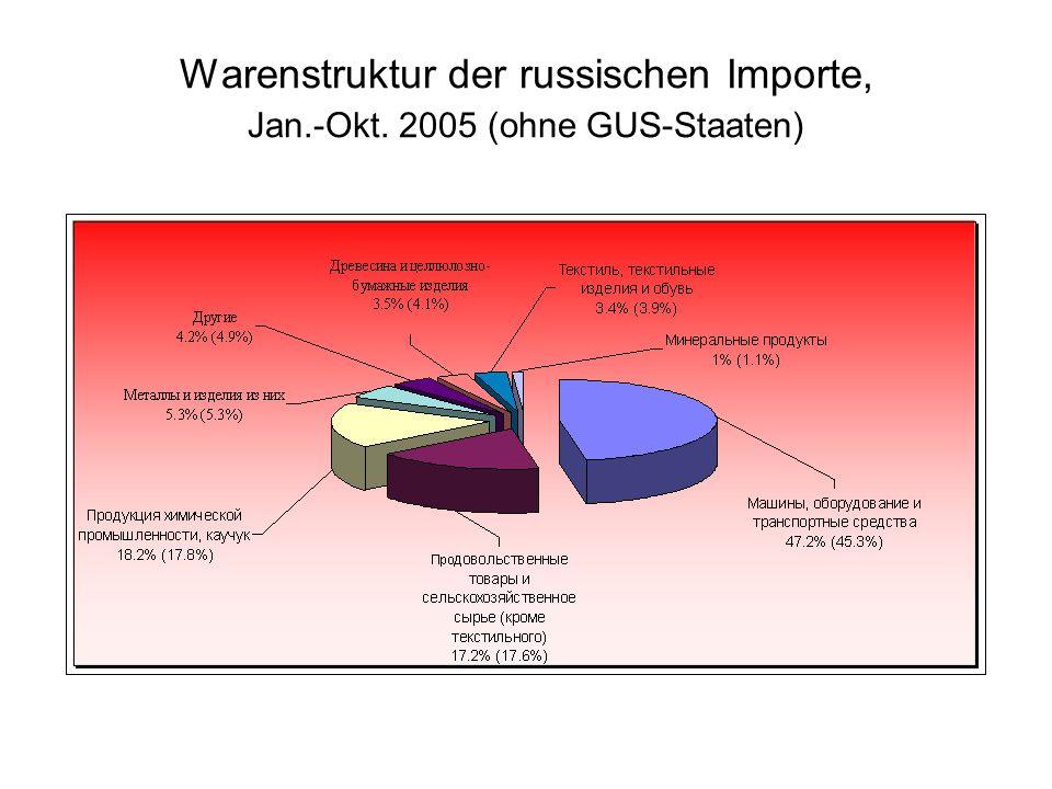 Warenstruktur der russischen Importe, Jan.-Okt. 2005 (ohne GUS-Staaten)