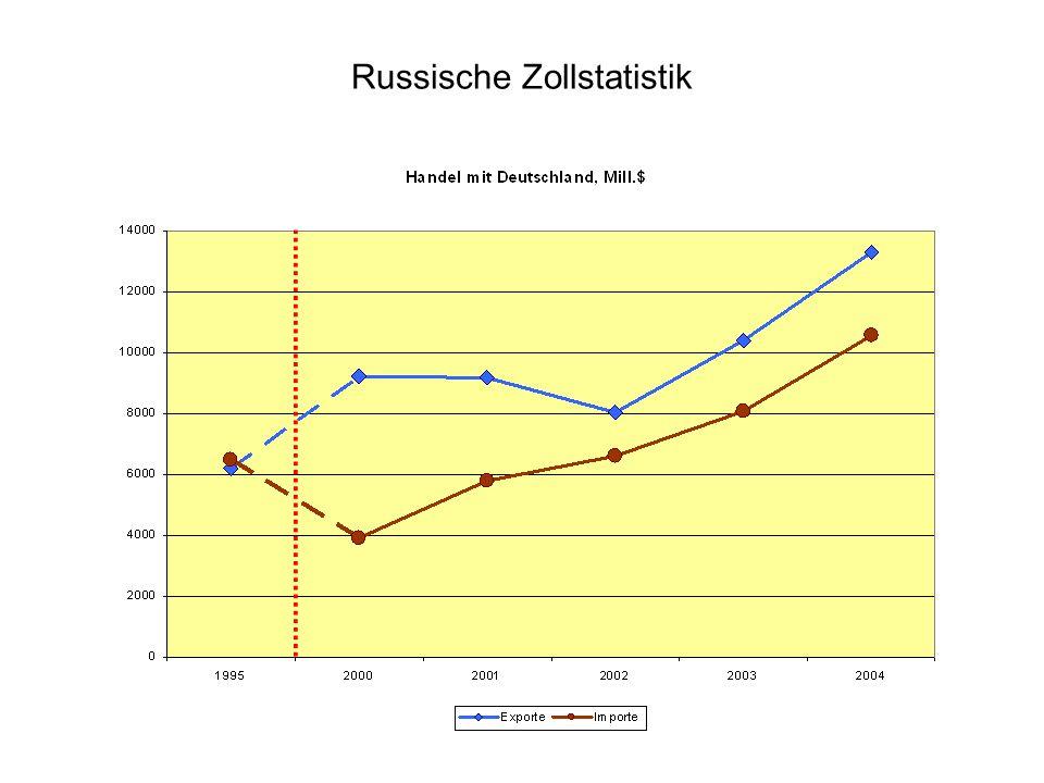 Russische Zollstatistik