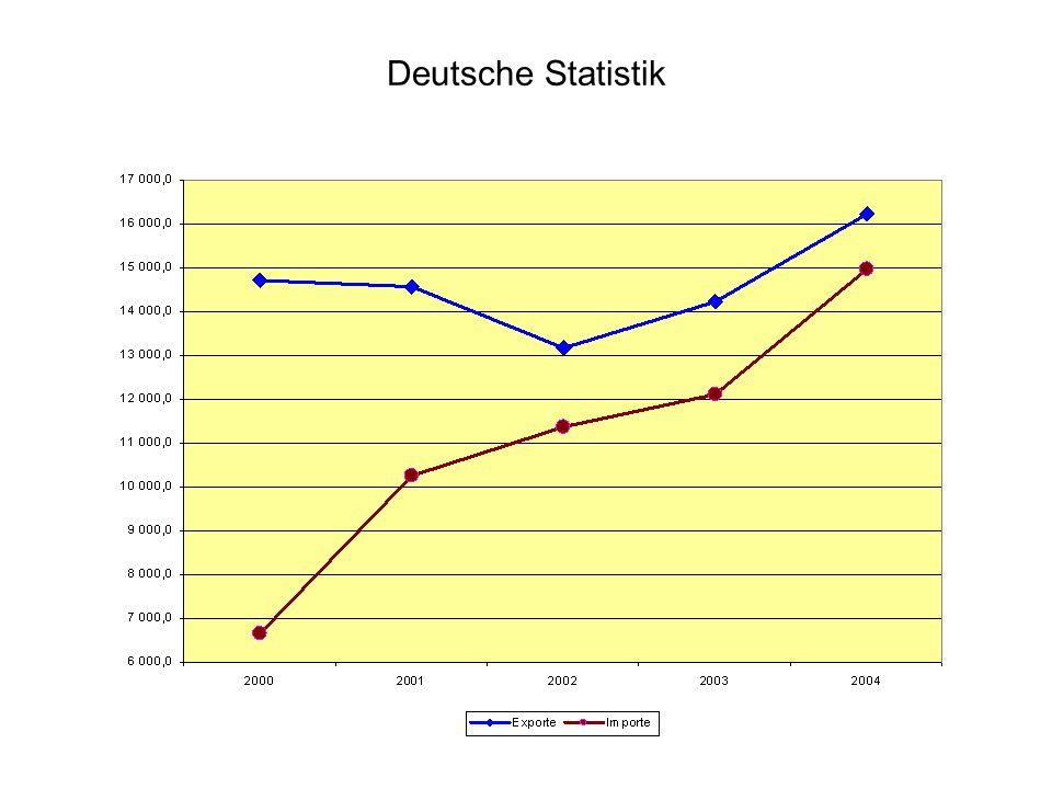 Deutsche Statistik