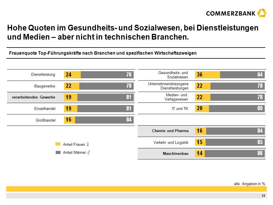 12 Hohe Quoten im Gesundheits- und Sozialwesen, bei Dienstleistungen und Medien – aber nicht in technischen Branchen.