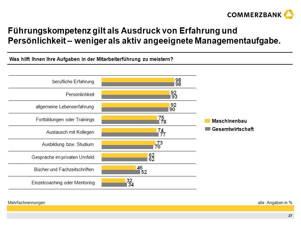27 Führungskompetenz gilt als Ausdruck von Erfahrung und Persönlichkeit – weniger als aktiv angeeignete Managementaufgabe.
