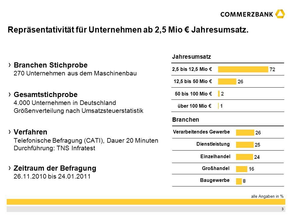 3 Branchen Stichprobe 270 Unternehmen aus dem Maschinenbau Gesamtstichprobe 4.000 Unternehmen in Deutschland Größenverteilung nach Umsatzsteuerstatistik Verfahren Telefonische Befragung (CATI), Dauer 20 Minuten Durchführung: TNS Infratest Zeitraum der Befragung 26.11.2010 bis 24.01.2011 Repräsentativität für Unternehmen ab 2,5 Mio € Jahresumsatz.