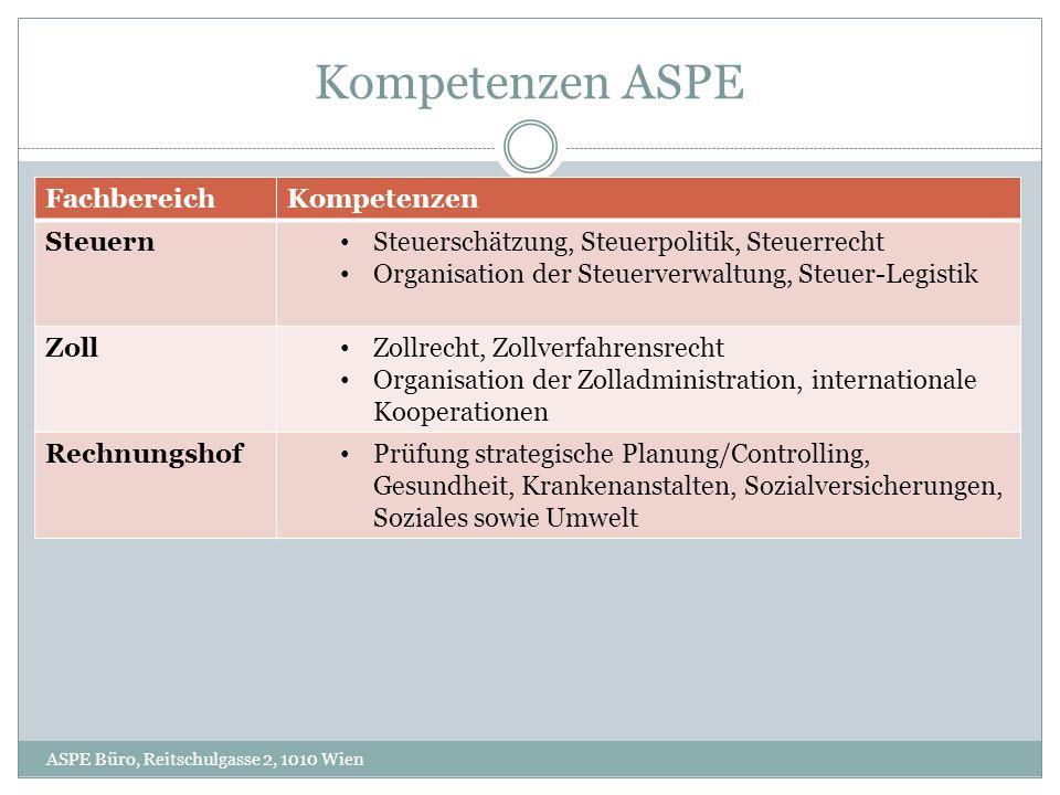 Kompetenzen ASPE ASPE Büro, Reitschulgasse 2, 1010 Wien FachbereichKompetenzen Wirtschaft Wirtschaftsverwaltung Unternehmenspolitik: Berufsrecht, WP u.