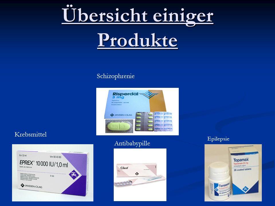 Übersicht einiger Produkte Krebsmittel Antibabypille Epilepsie Schizophrenie