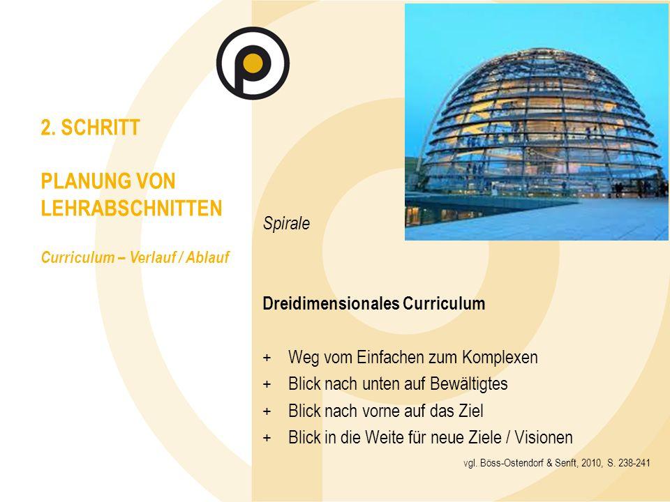 Spirale Dreidimensionales Curriculum + Weg vom Einfachen zum Komplexen + Blick nach unten auf Bewältigtes + Blick nach vorne auf das Ziel + Blick in die Weite für neue Ziele / Visionen 2.