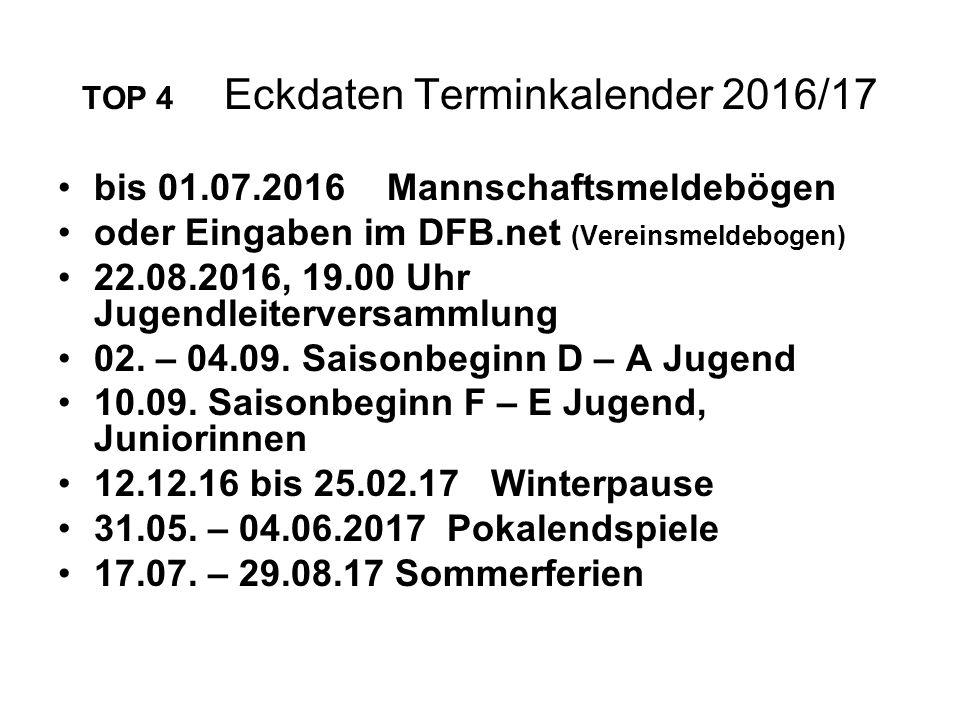 TOP 4 Eckdaten Terminkalender 2016/17 bis 01.07.2016 Mannschaftsmeldebögen oder Eingaben im DFB.net (Vereinsmeldebogen) 22.08.2016, 19.00 Uhr Jugendleiterversammlung 02.