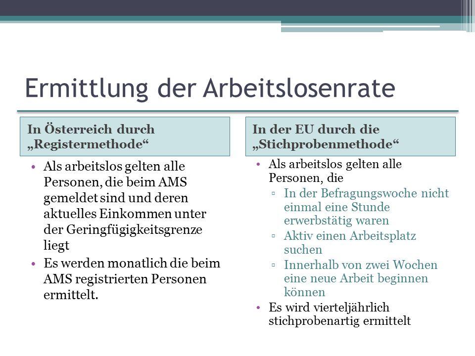 """Ermittlung der Arbeitslosenrate In Österreich durch """"Registermethode In der EU durch die """"Stichprobenmethode Als arbeitslos gelten alle Personen, die beim AMS gemeldet sind und deren aktuelles Einkommen unter der Geringfügigkeitsgrenze liegt Es werden monatlich die beim AMS registrierten Personen ermittelt."""