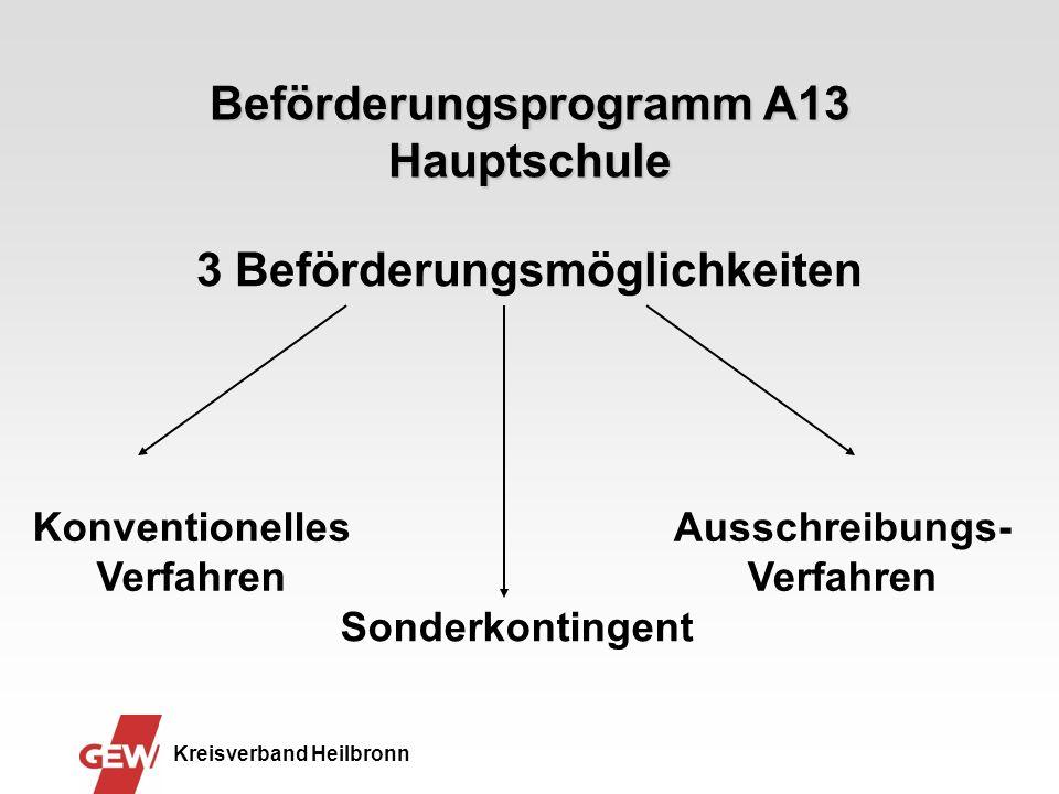 Beförderungsprogramm A13 Hauptschule 3 Beförderungsmöglichkeiten Konventionelles Verfahren Ausschreibungs- Verfahren Kreisverband Heilbronn Sonderkontingent
