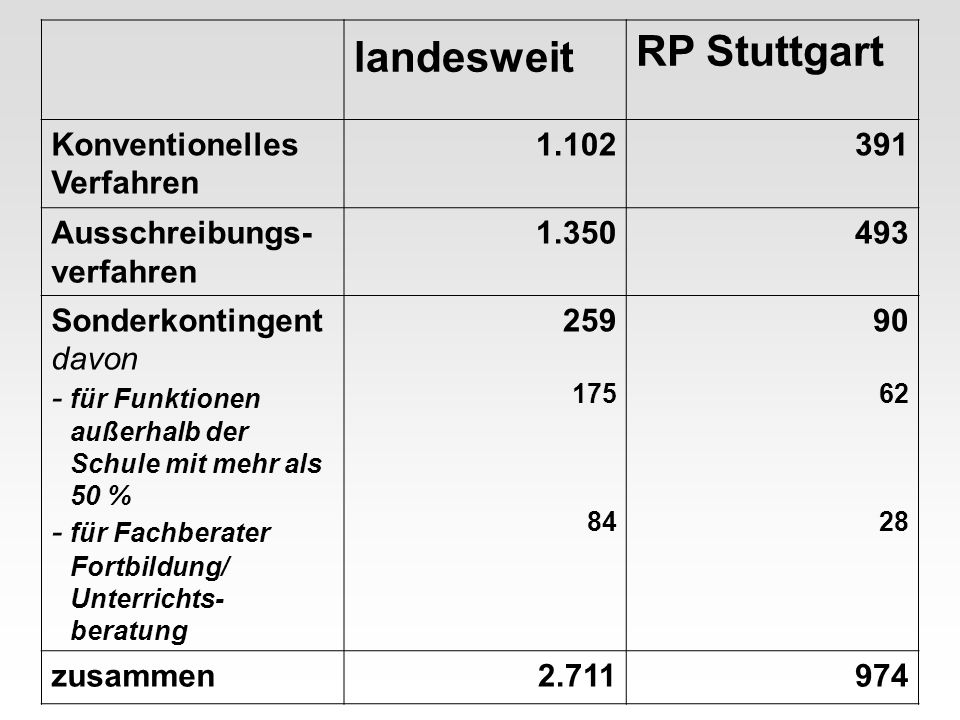 landesweit RP Stuttgart Konventionelles Verfahren 1.102391 Ausschreibungs- verfahren 1.350493 Sonderkontingent davon - für Funktionen außerhalb der Schule mit mehr als 50 % - für Fachberater Fortbildung/ Unterrichts- beratung 259 175 84 90 62 28 zusammen2.711974