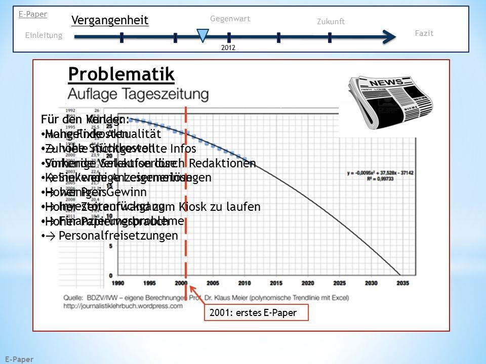 E-Paper Zukunft E-Paper Vergangenheit Gegenwart 2012 Einleitung 2015 2012 2011 eBook selbes Problem wie eReader 23,2Mio verkaufte Exemplare 14,9Mio verkaufte Exemplare Prognose 7,1Mio Vergleich MP3-Player Fazit