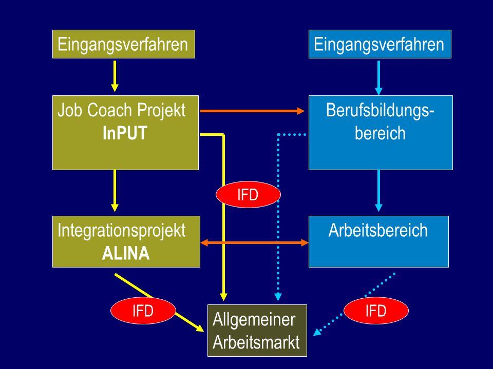 Eingangsverfahren Berufsbildungs- bereich Arbeitsbereich Allgemeiner Arbeitsmarkt Eingangsverfahren Job Coach Projekt InPUT Integrationsprojekt ALINA IFD