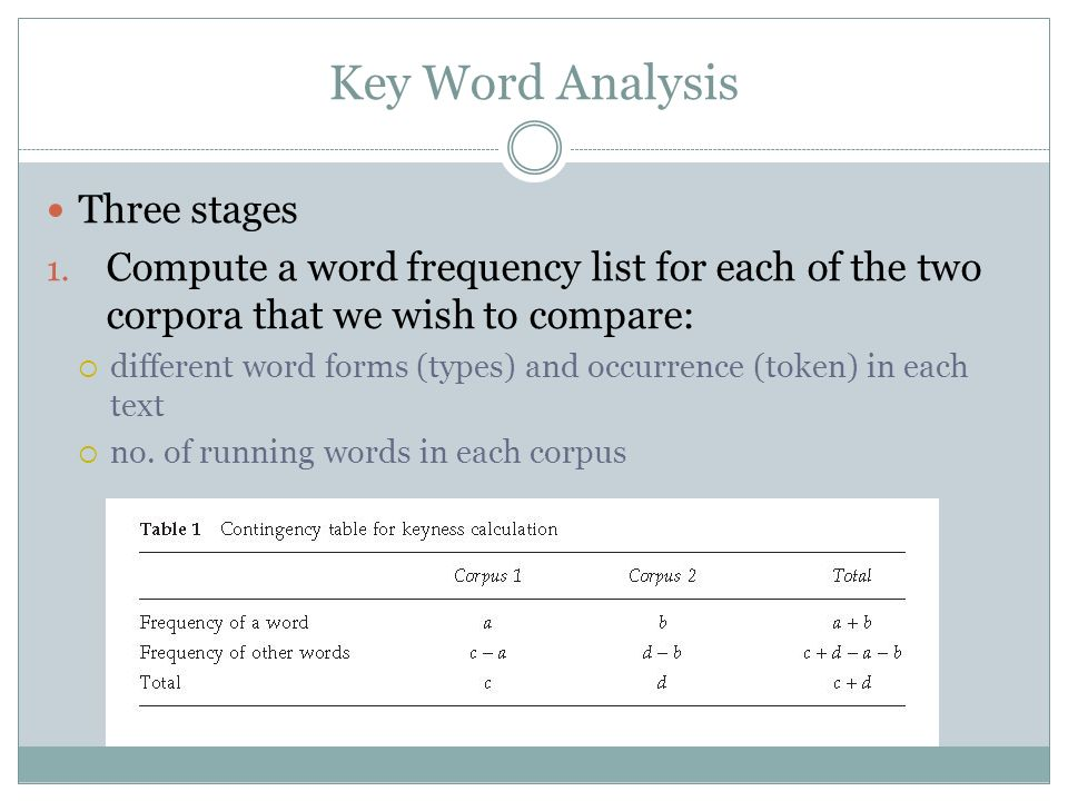Key Word Analysis Three stages 1. Compute a word frequency list for each of the two corpora that we wish to compare:  different word forms (types) an