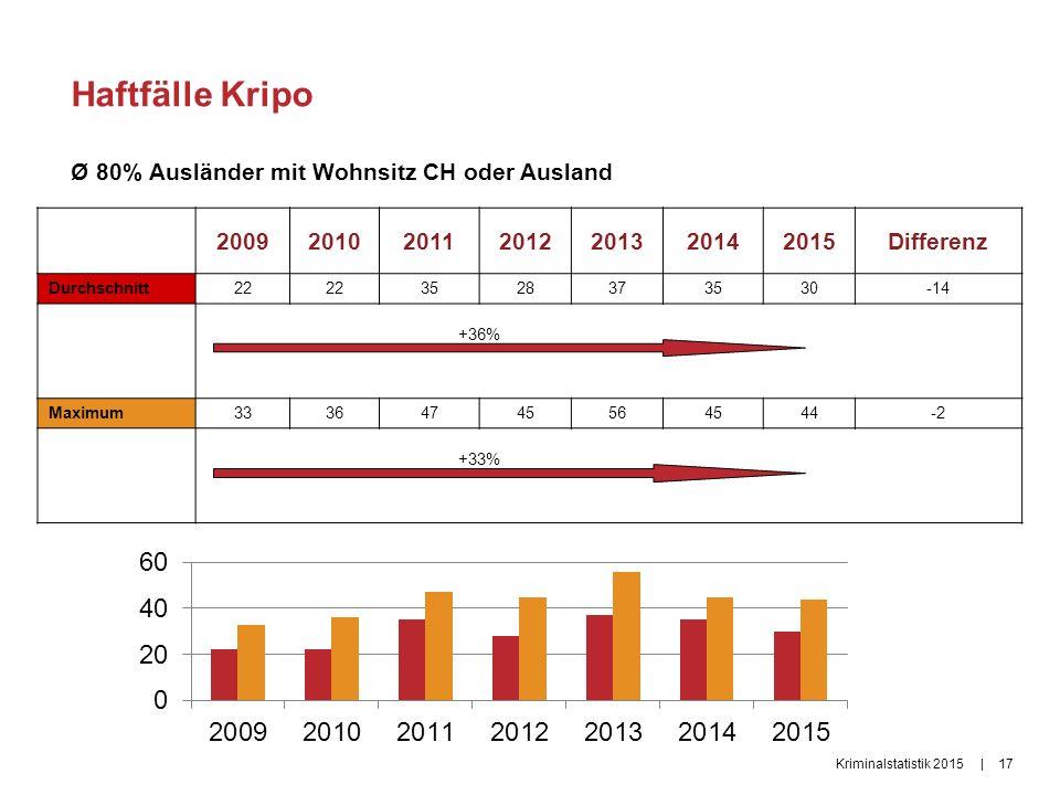 Haftfälle Kripo Ø 80% Ausländer mit Wohnsitz CH oder Ausland |17Kriminalstatistik 2015 2009201020112012201320142015Differenz Durchschnitt22 3528373530-14 +36% Maximum33364745564544-2 +33%