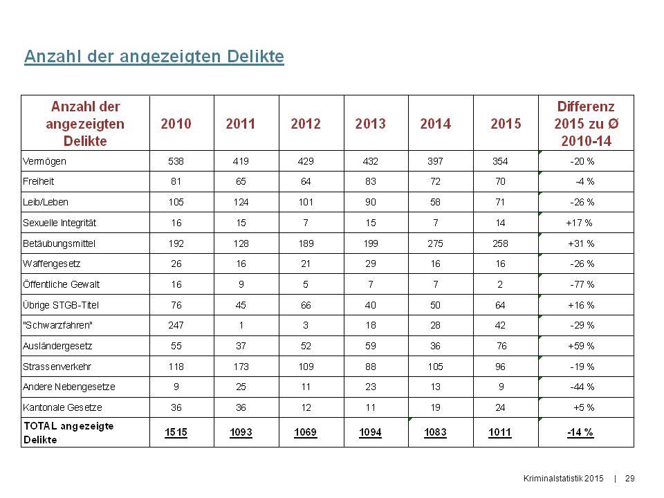 Kriminalstatistik 2015|29