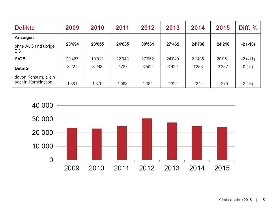 Kriminalstatistik 2015|5|5 Delikte2009201020112012201320142015Diff.