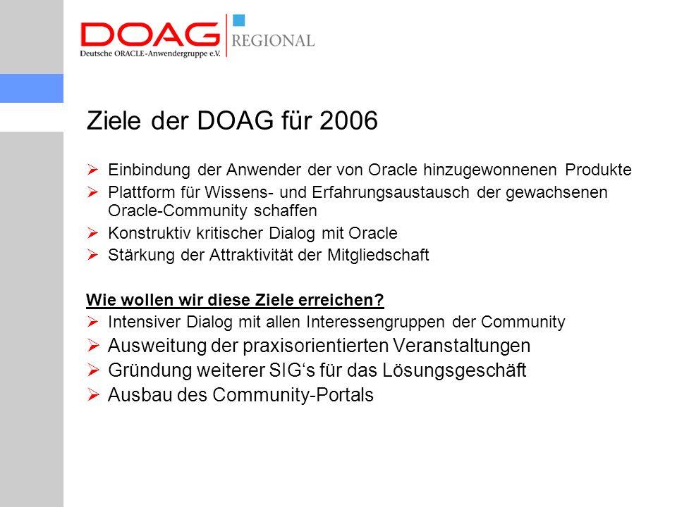 Ziele der DOAG für 2006  Einbindung der Anwender der von Oracle hinzugewonnenen Produkte  Plattform für Wissens- und Erfahrungsaustausch der gewachsenen Oracle-Community schaffen  Konstruktiv kritischer Dialog mit Oracle  Stärkung der Attraktivität der Mitgliedschaft Wie wollen wir diese Ziele erreichen.