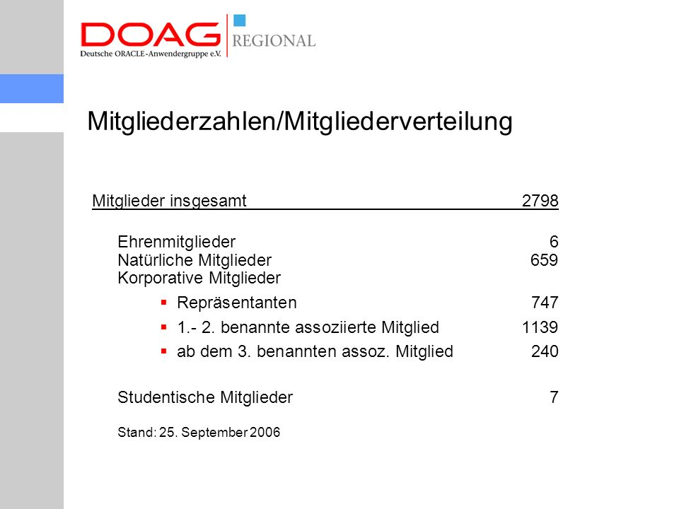Mitglieder insgesamt2798 Ehrenmitglieder 6 Natürliche Mitglieder659 Korporative Mitglieder  Repräsentanten747  1.- 2.