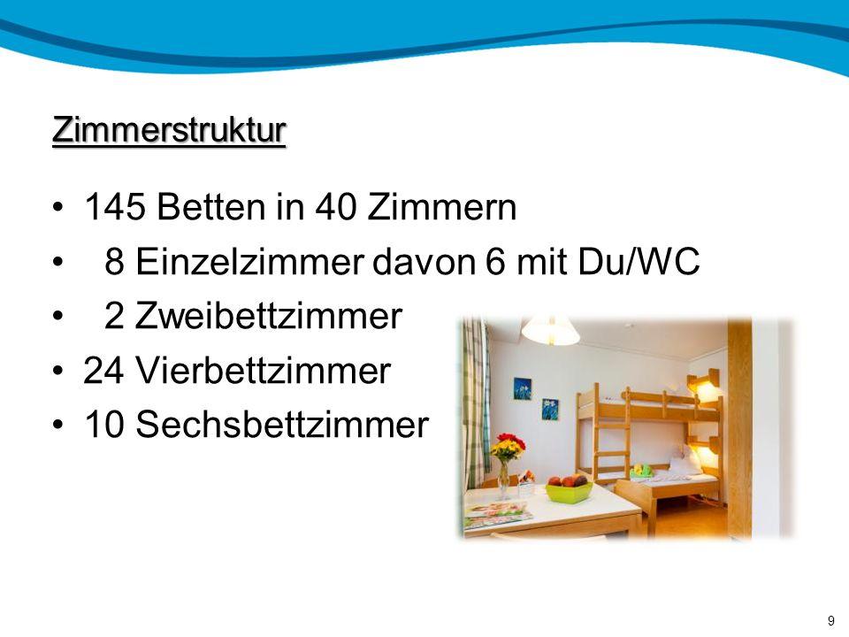 Zimmerstruktur 145 Betten in 40 Zimmern 8 Einzelzimmer davon 6 mit Du/WC 2 Zweibettzimmer 24 Vierbettzimmer 10 Sechsbettzimmer 9