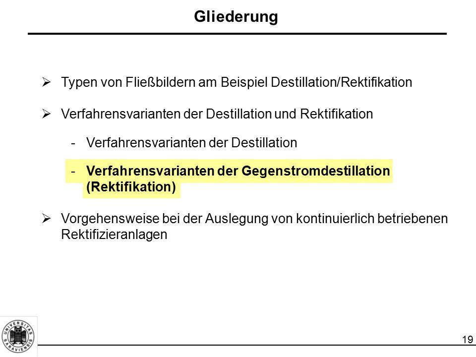 19  Typen von Fließbildern am Beispiel Destillation/Rektifikation  Verfahrensvarianten der Destillation und Rektifikation -Verfahrensvarianten der D