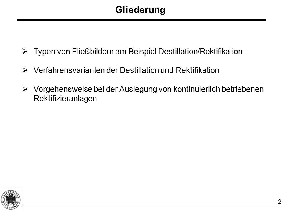 2  Typen von Fließbildern am Beispiel Destillation/Rektifikation  Verfahrensvarianten der Destillation und Rektifikation  Vorgehensweise bei der Au