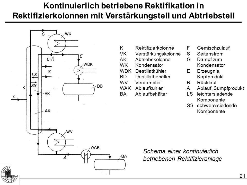 21 KRektifizierkolonneFGemischzulauf VKVerstärkungskolonneSSeitenstrom AKAbtriebskolonneGDampf zum WKKondensator Kondensator WDKDestillatkühler EErzeu