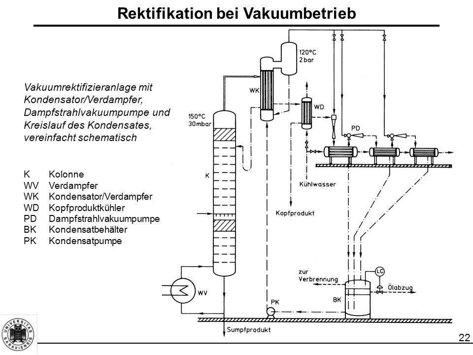 22 Rektifikation bei Vakuumbetrieb Vakuumrektifizieranlage mit Kondensator/Verdampfer, Dampfstrahlvakuumpumpe und Kreislauf des Kondensates, vereinfac