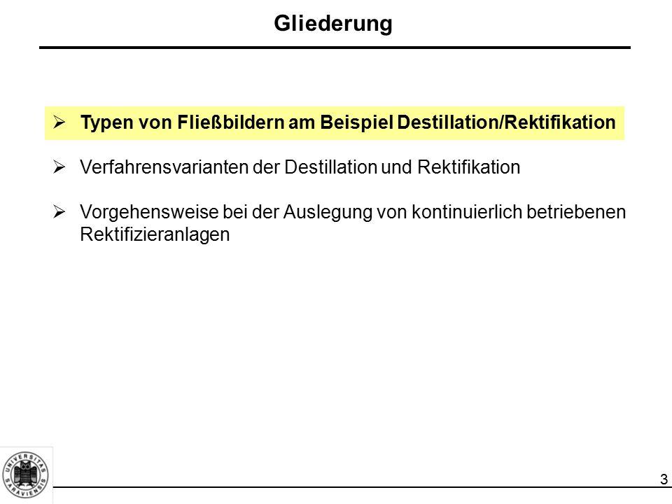 3  Typen von Fließbildern am Beispiel Destillation/Rektifikation  Verfahrensvarianten der Destillation und Rektifikation  Vorgehensweise bei der Au