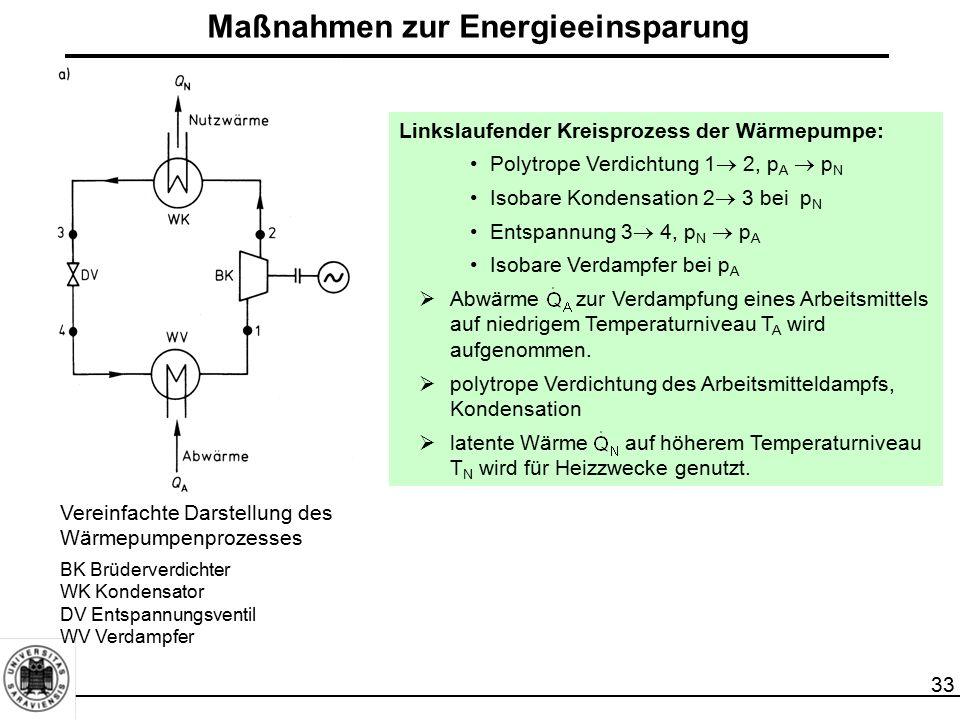 33 Vereinfachte Darstellung des Wärmepumpenprozesses BK Brüderverdichter WK Kondensator DV Entspannungsventil WV Verdampfer Linkslaufender Kreisprozes