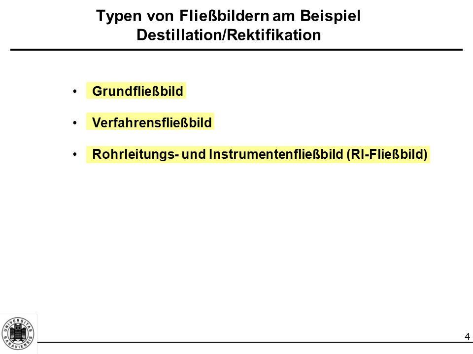 4 Typen von Fließbildern am Beispiel Destillation/Rektifikation Grundfließbild Verfahrensfließbild Rohrleitungs- und Instrumentenfließbild (RI-Fließbi