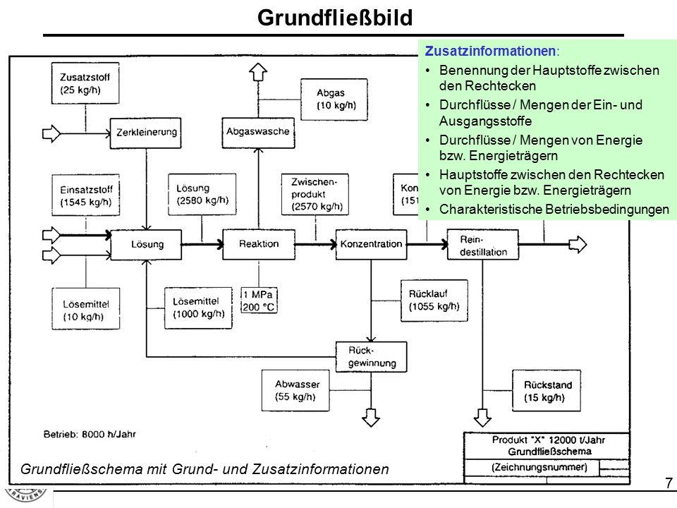 7 Grundfließbild Zusatzinformationen: Benennung der Hauptstoffe zwischen den Rechtecken Durchflüsse / Mengen der Ein- und Ausgangsstoffe Durchflüsse /